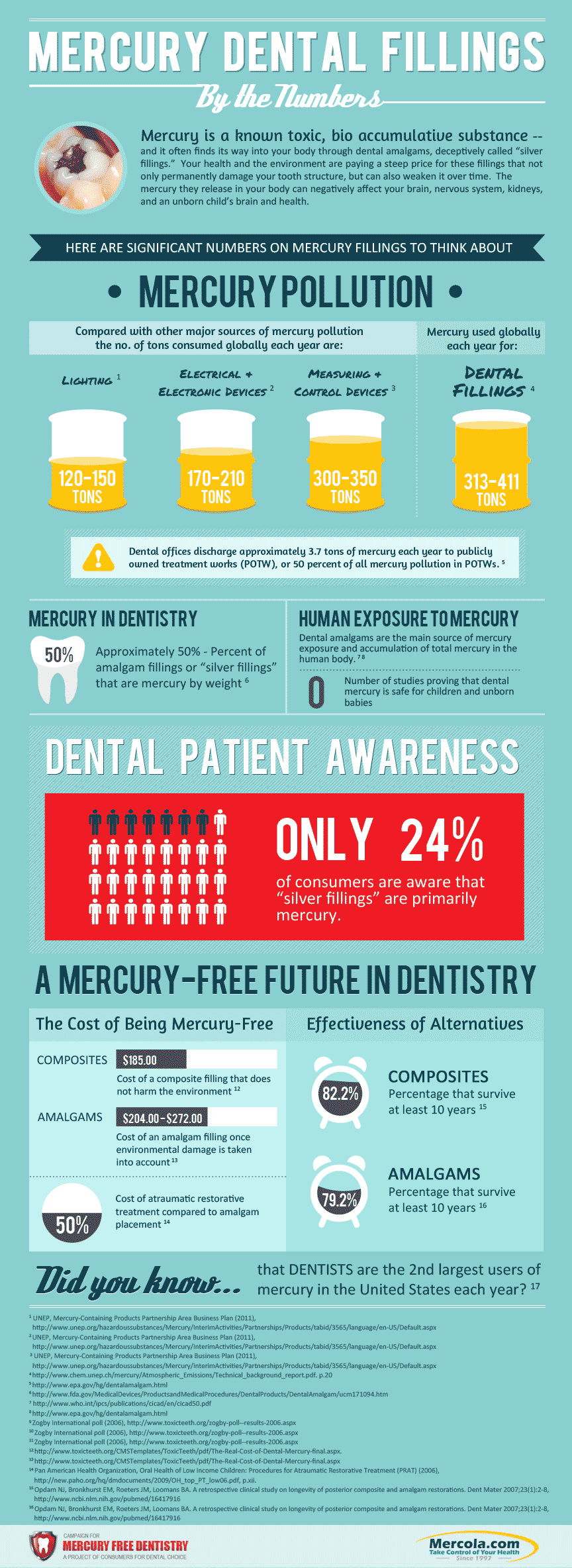 mercury dental filling